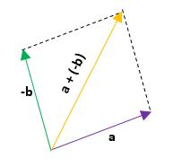 Ejercicios de resta de vectores 2 parte 2.2