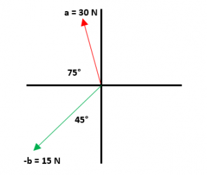Ejercicios de resta de vectores 2 parte 3.1