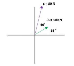 Ejercicios de resta de vectores 2 parte 6.1