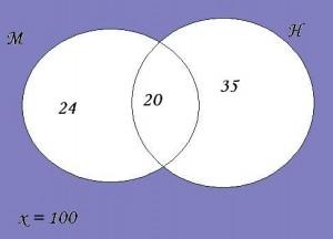 diagrama probolema 1