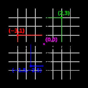 ejes de coordenadas cartesianas