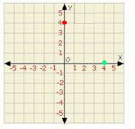 puntos sobre los ejes coordenados cartesianos