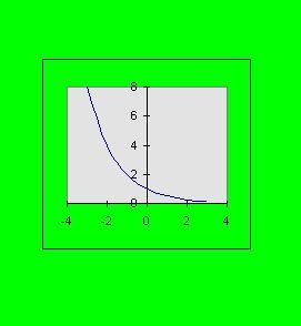 grafica funcion exponencial decreciente