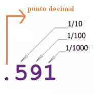 posicion decimalç