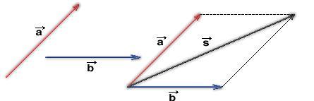 Paralelogramométodo