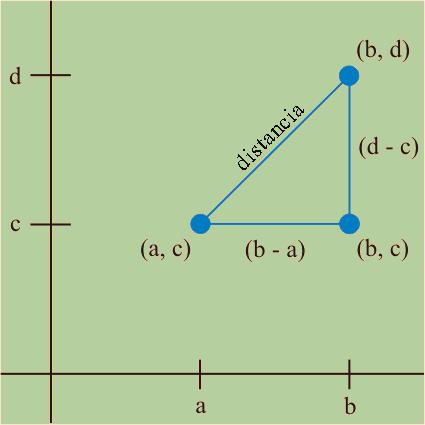 Punto medio de un segmento | Matemáticas modernas