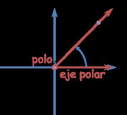 coordnadas polares